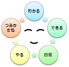 「自信」の好循環