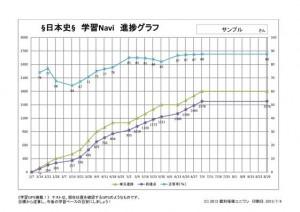 学習Naviグラフ