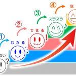 習熟度を高める「学習の4ステップ」